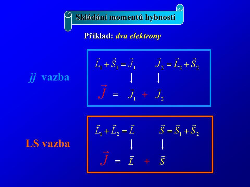 jj vazba LS vazba + = + = Skládání momentů hybnosti