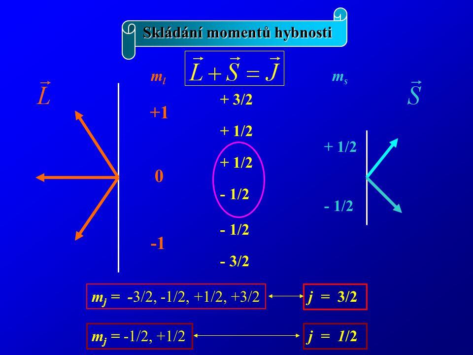 +1 -1 Skládání momentů hybnosti ml + 1/2 - 1/2 ms + 3/2 + 1/2 - 1/2