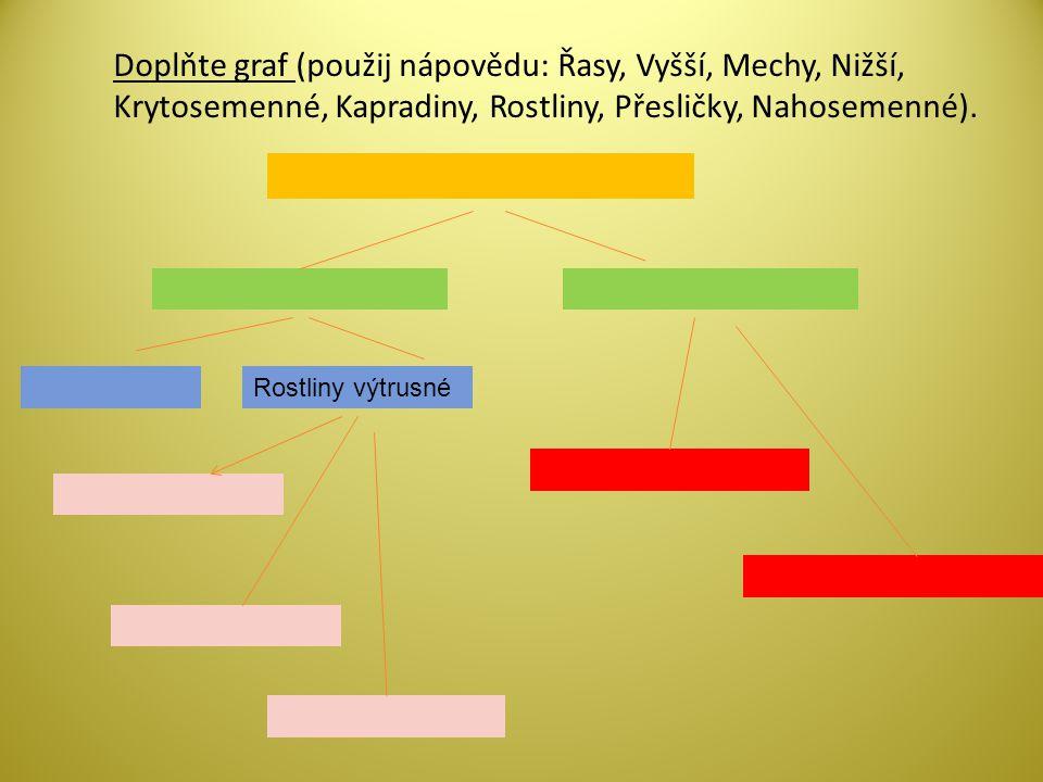 Doplňte graf (použij nápovědu: Řasy, Vyšší, Mechy, Nižší, Krytosemenné, Kapradiny, Rostliny, Přesličky, Nahosemenné).