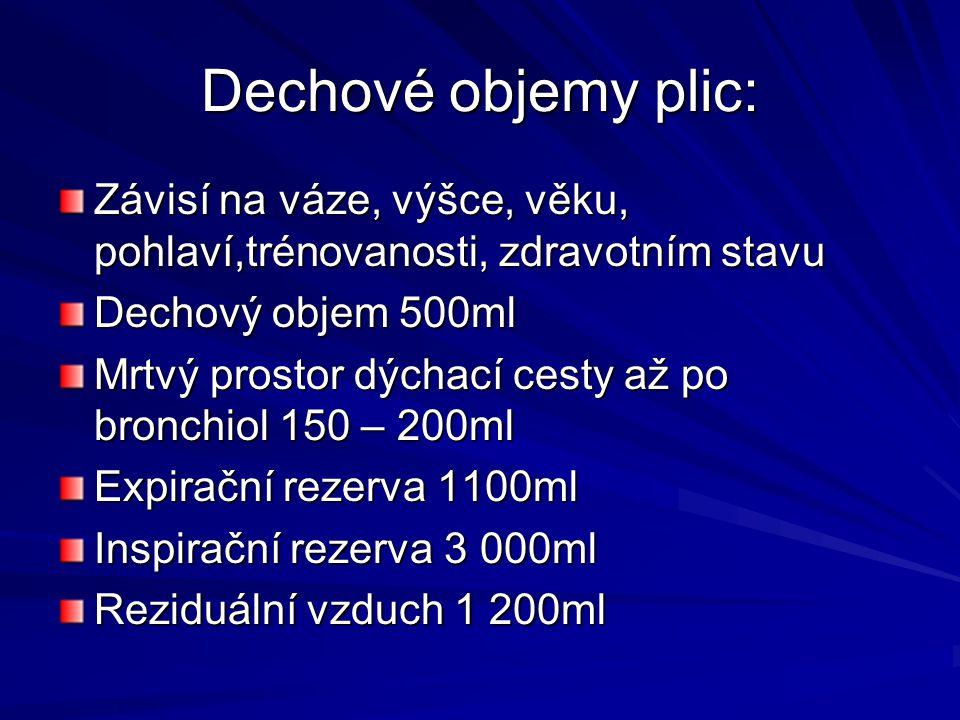 Dechové objemy plic: Závisí na váze, výšce, věku, pohlaví,trénovanosti, zdravotním stavu. Dechový objem 500ml.
