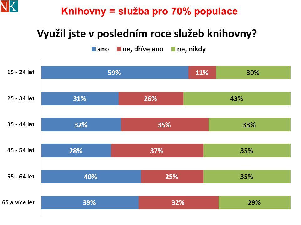 Knihovny = služba pro 70% populace