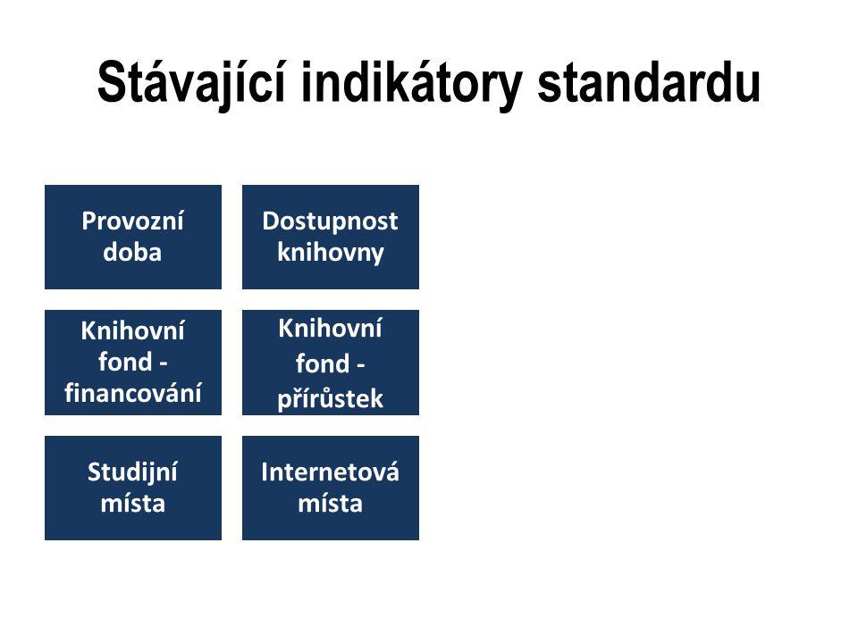 Stávající indikátory standardu