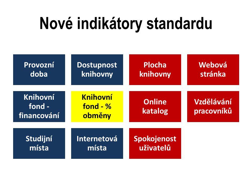 Nové indikátory standardu