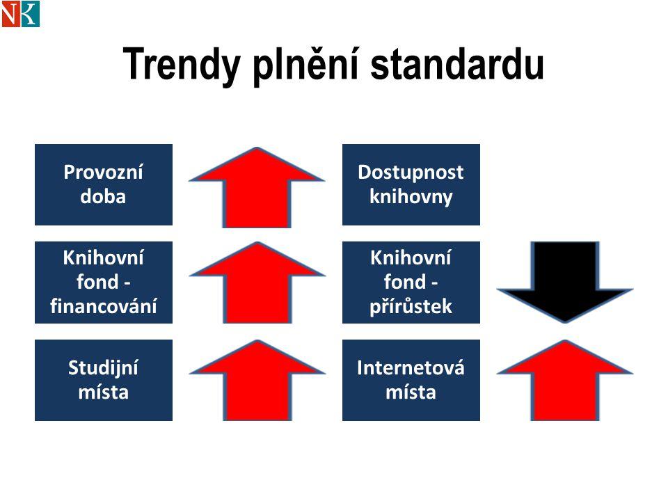 Trendy plnění standardu