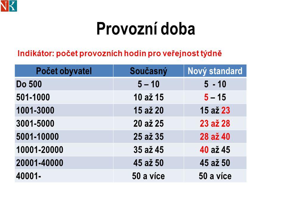 Provozní doba Počet obyvatel Současný Nový standard Do 500 5 – 10
