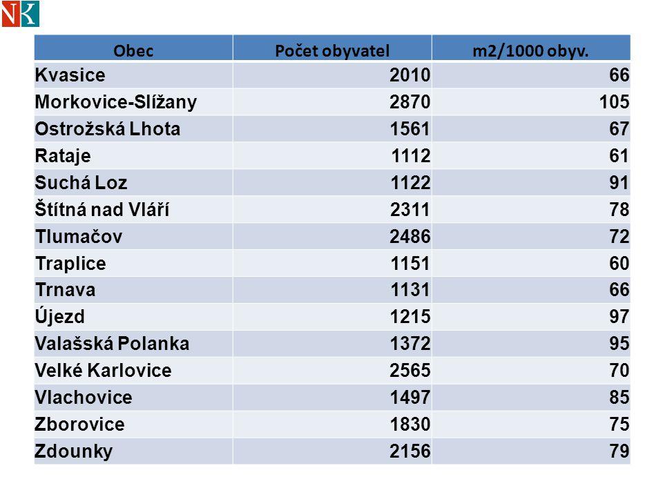 Obec Počet obyvatel. m2/1000 obyv. Kvasice. 2010. 66. Morkovice-Slížany. 2870. 105. Ostrožská Lhota.