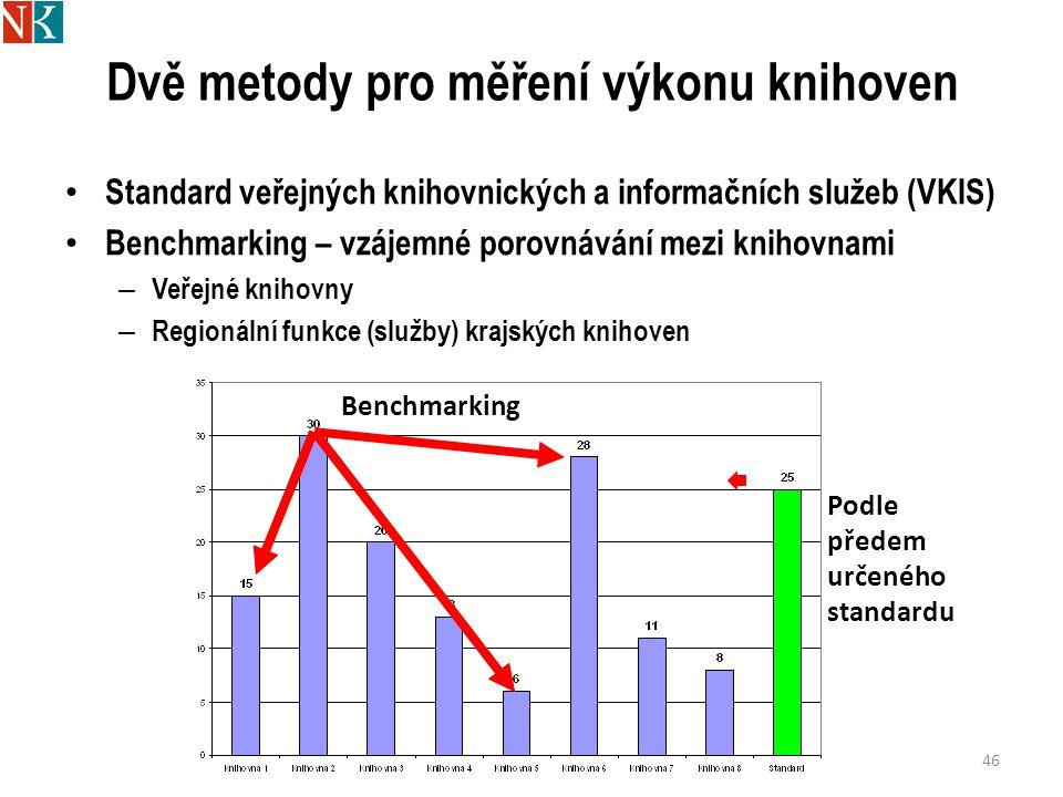 Dvě metody pro měření výkonu knihoven