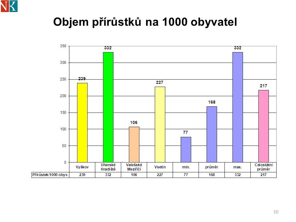 Objem přírůstků na 1000 obyvatel