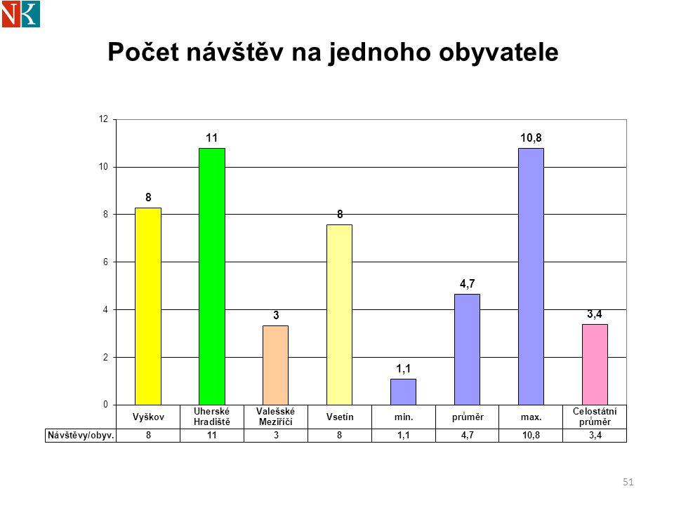Počet návštěv na jednoho obyvatele