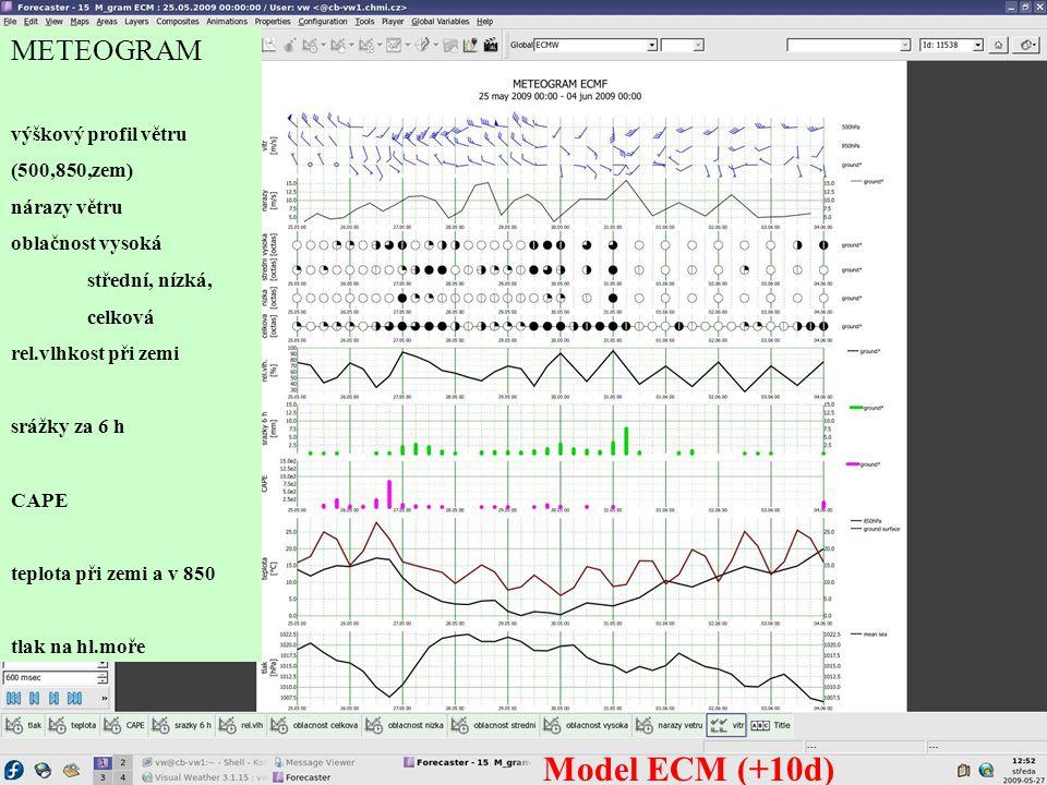 Model ECM (+10d) METEOGRAM výškový profil větru (500,850,zem)