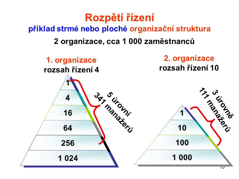 Rozpětí řízení příklad strmé nebo ploché organizační struktura