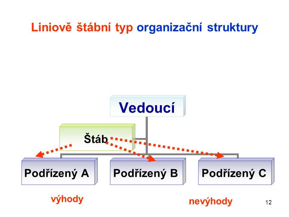 Liniově štábní typ organizační struktury