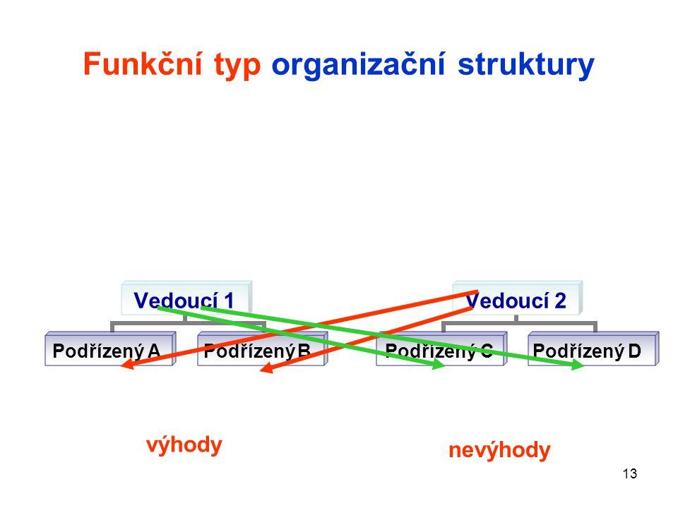 Funkční typ organizační struktury