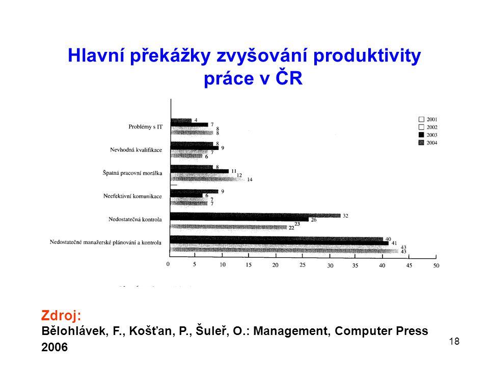 Hlavní překážky zvyšování produktivity práce v ČR