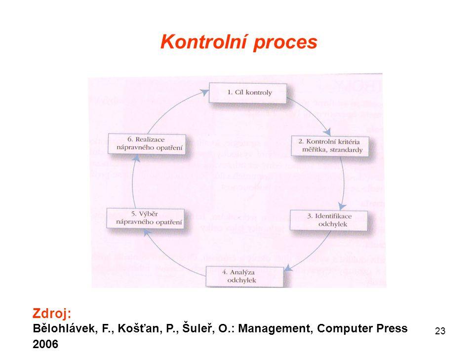 Kontrolní proces Zdroj: Bělohlávek, F., Košťan, P., Šuleř, O.: Management, Computer Press 2006