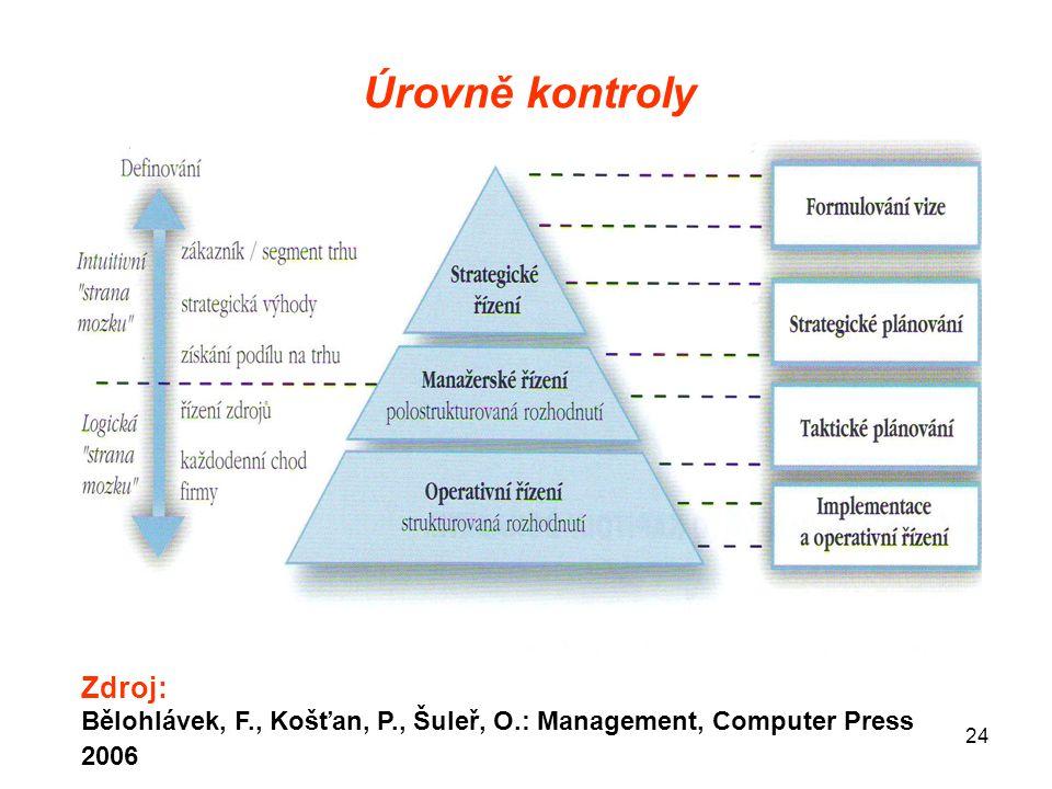 Úrovně kontroly Zdroj: Bělohlávek, F., Košťan, P., Šuleř, O.: Management, Computer Press 2006