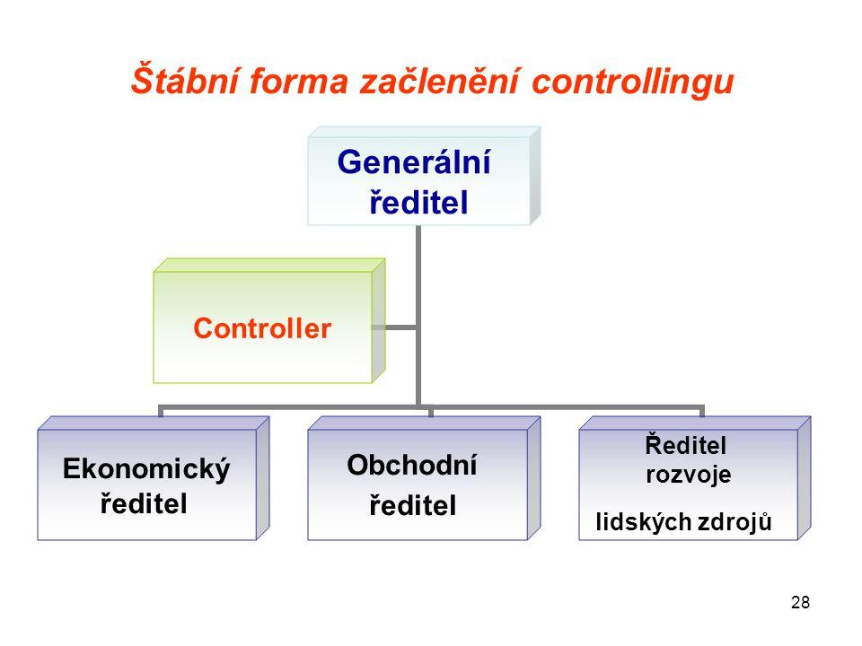Štábní forma začlenění controllingu
