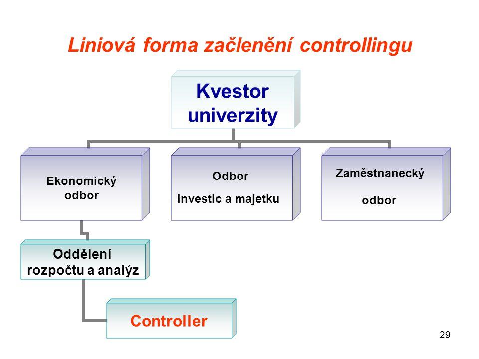 Liniová forma začlenění controllingu