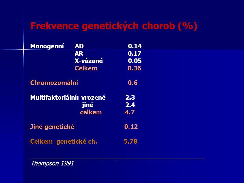 Frekvence genetických chorob (%)