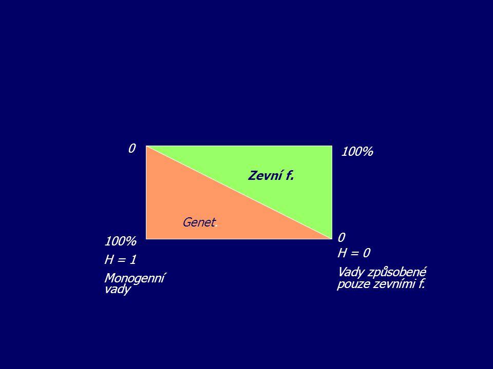 100% Zevní f. Genet. 100% H = 1 Monogenní vady H = 0 Vady způsobené pouze zevními f.