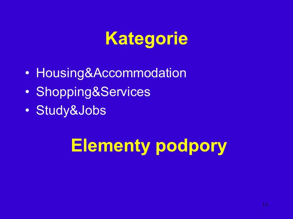 Kategorie Elementy podpory Housing&Accommodation Shopping&Services