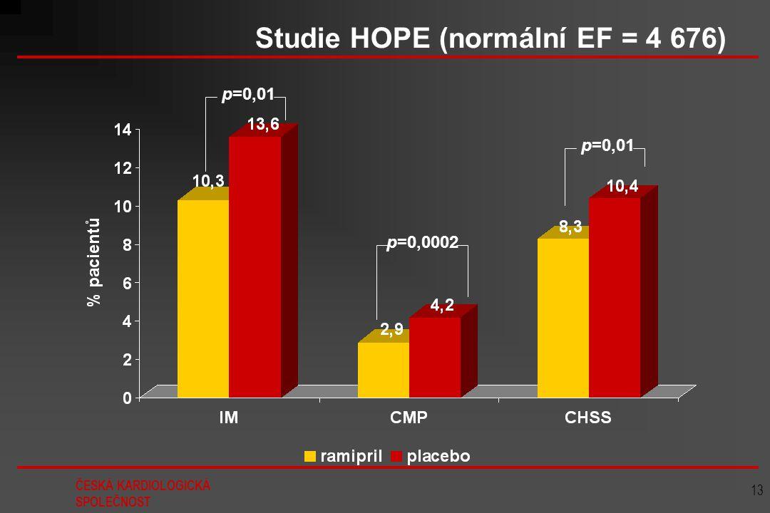 Studie HOPE (normální EF = 4 676)