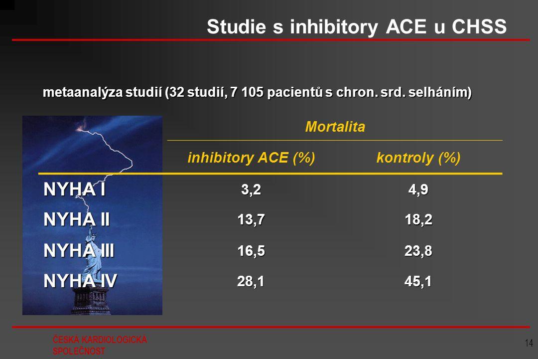 Studie s inhibitory ACE u CHSS