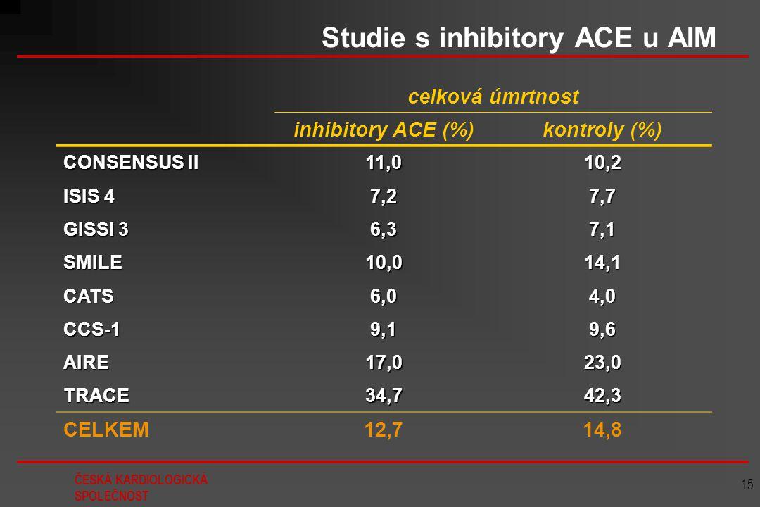 Studie s inhibitory ACE u AIM