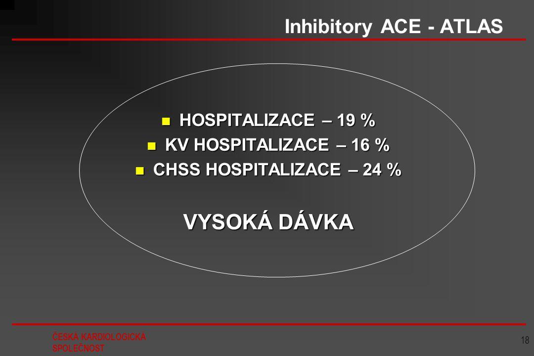 VYSOKÁ DÁVKA Inhibitory ACE - ATLAS HOSPITALIZACE – 19 %