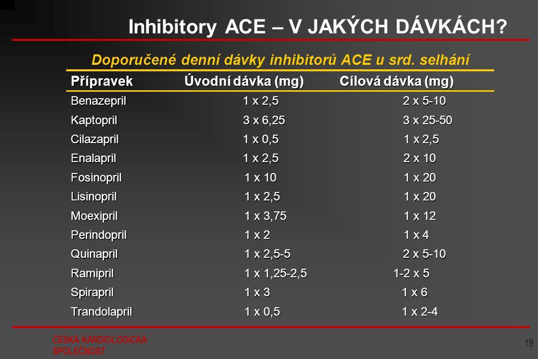 Inhibitory ACE – V JAKÝCH DÁVKÁCH