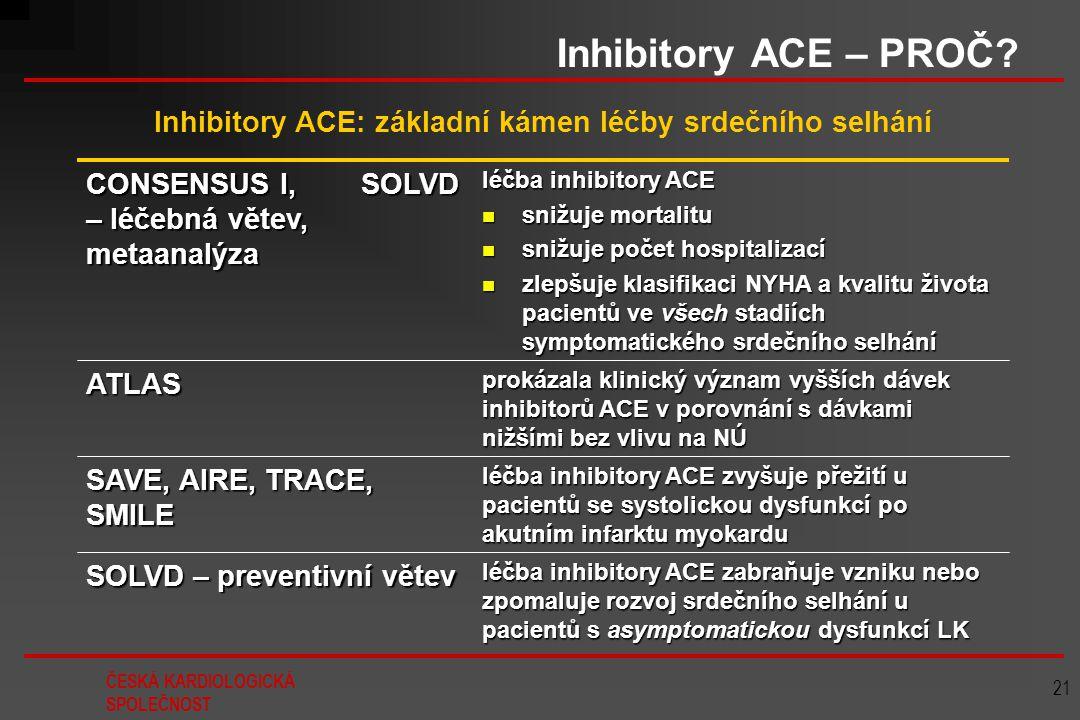 Inhibitory ACE: základní kámen léčby srdečního selhání