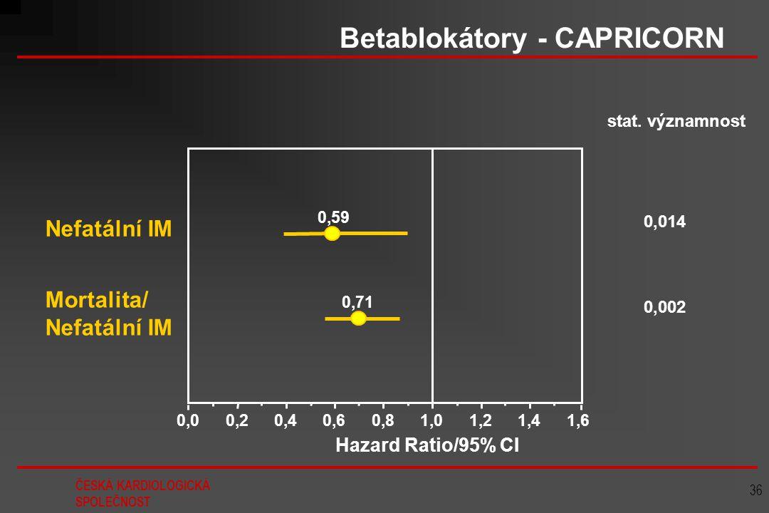 Betablokátory - CAPRICORN