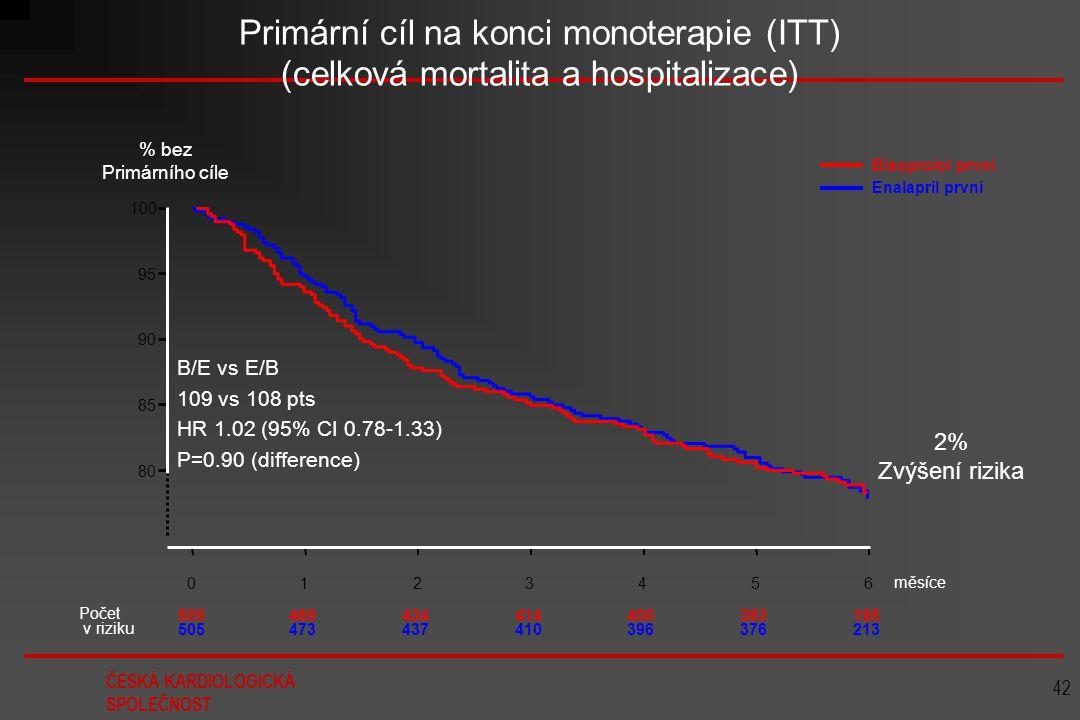 Primární cíl na konci monoterapie (ITT) (celková mortalita a hospitalizace)