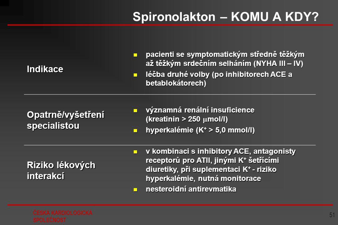 Spironolakton – KOMU A KDY