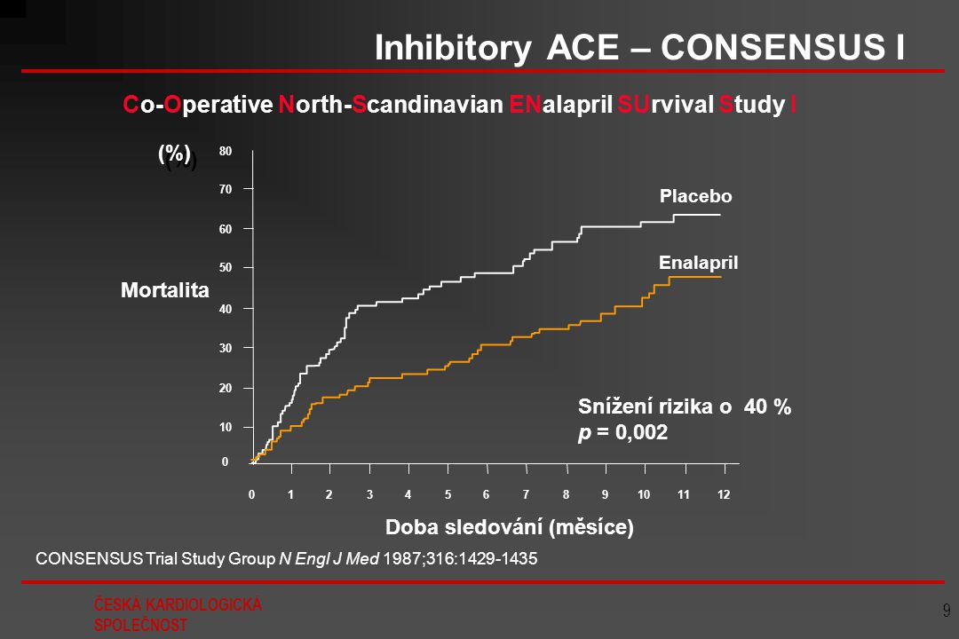 Inhibitory ACE – CONSENSUS I