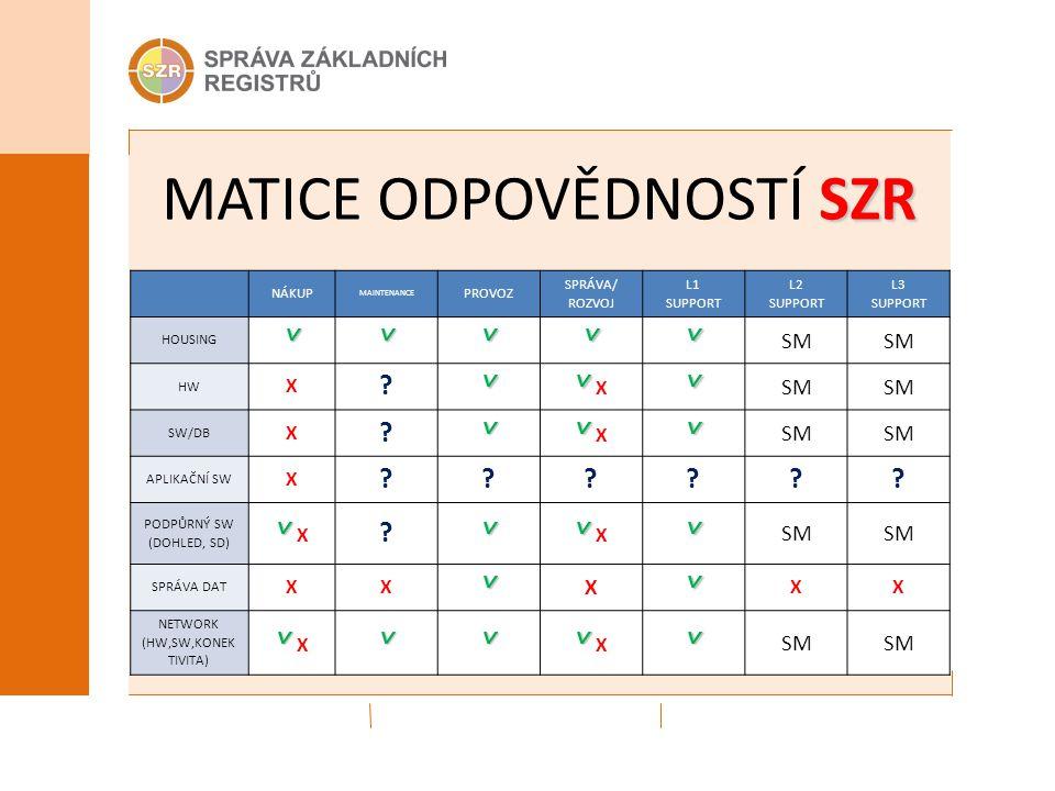 MATICE ODPOVĚDNOSTÍ SZR