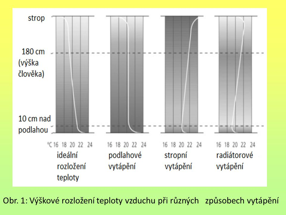 Obr. 1: Výškové rozložení teploty vzduchu při různých způsobech vytápění