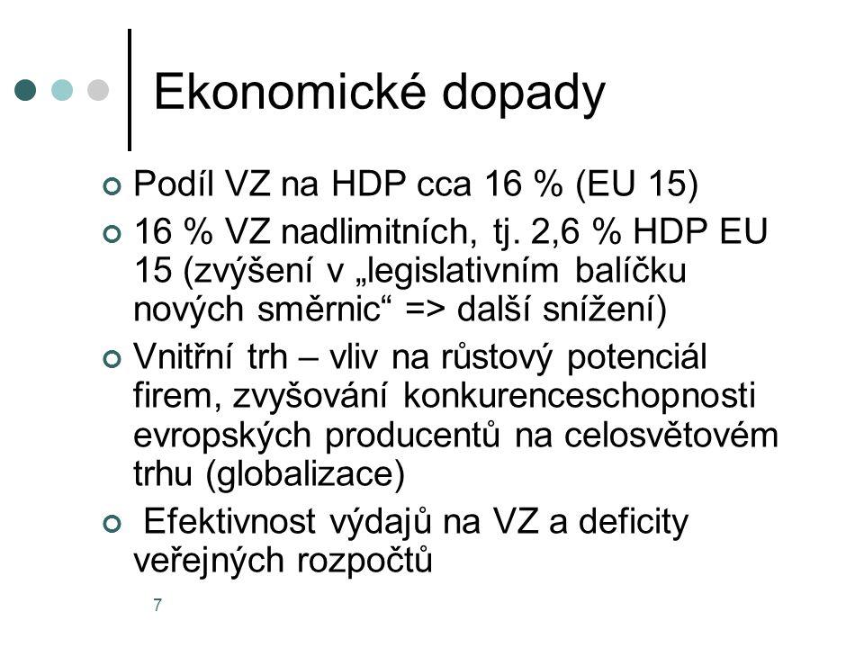 Ekonomické dopady Podíl VZ na HDP cca 16 % (EU 15)