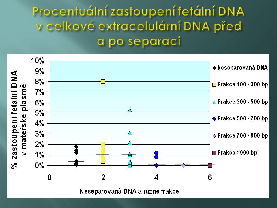 Procentuální zastoupení fetální DNA v celkové extracelulární DNA před a po separaci