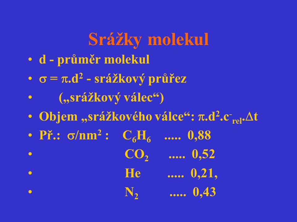 Srážky molekul d - průměr molekul  = .d2 - srážkový průřez