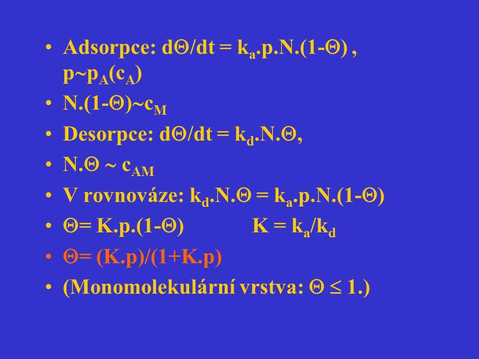 Adsorpce: d/dt = ka.p.N.(1-) , ppA(cA)