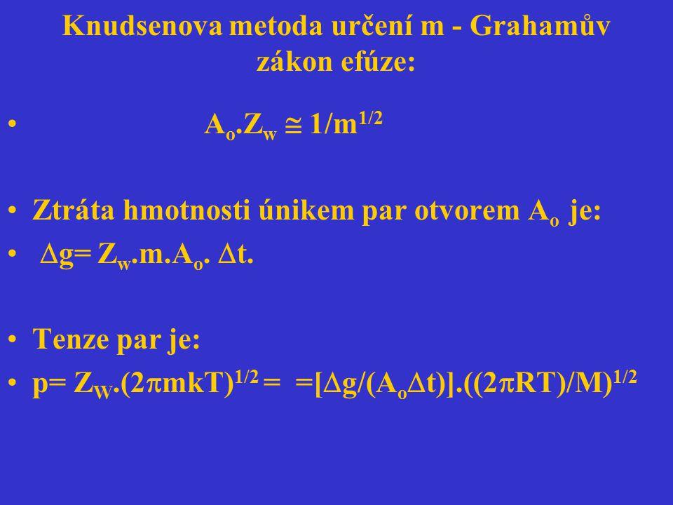 Knudsenova metoda určení m - Grahamův zákon efúze: