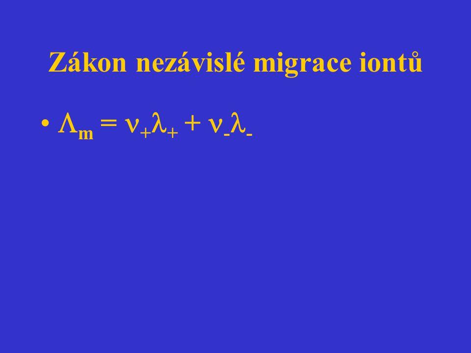 Zákon nezávislé migrace iontů