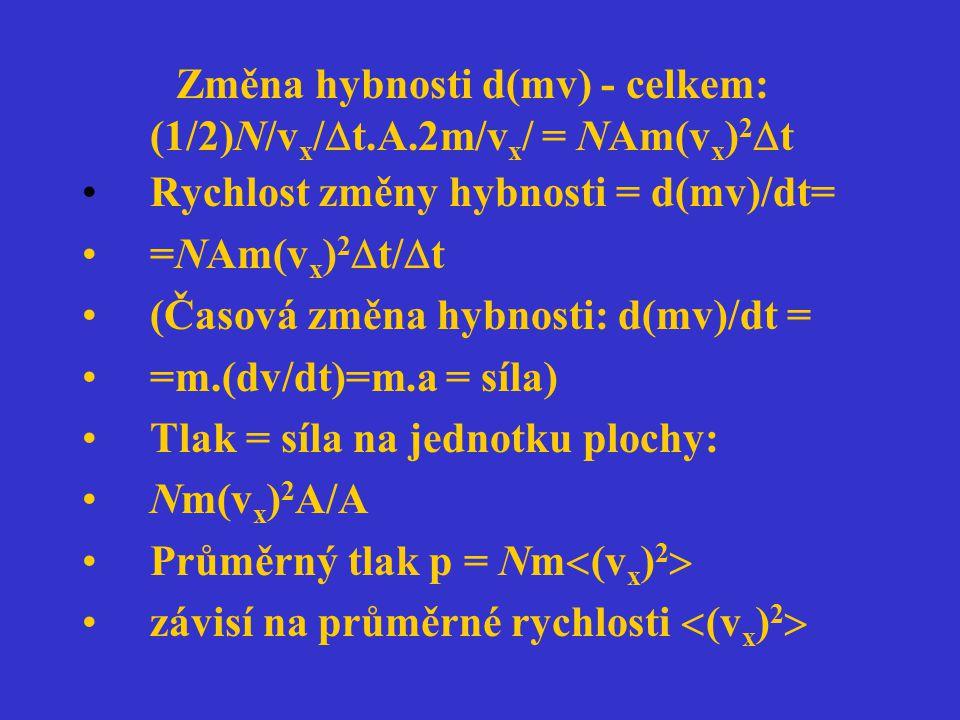 Změna hybnosti d(mv) - celkem: (1/2)N/vx/t.A.2m/vx/ = NAm(vx)2t