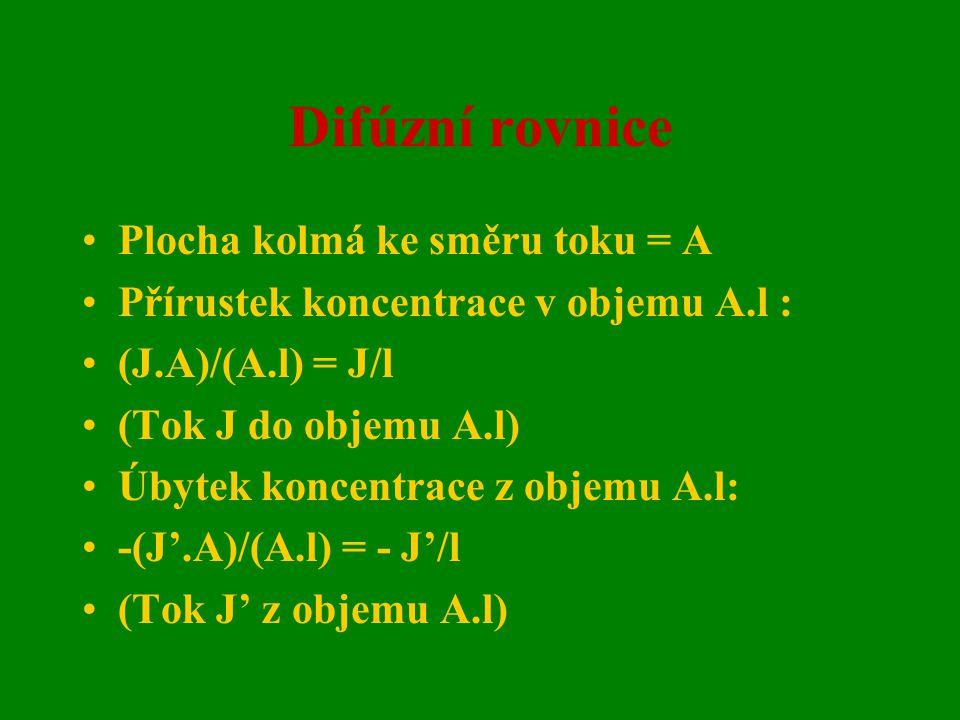 Difúzní rovnice Plocha kolmá ke směru toku = A