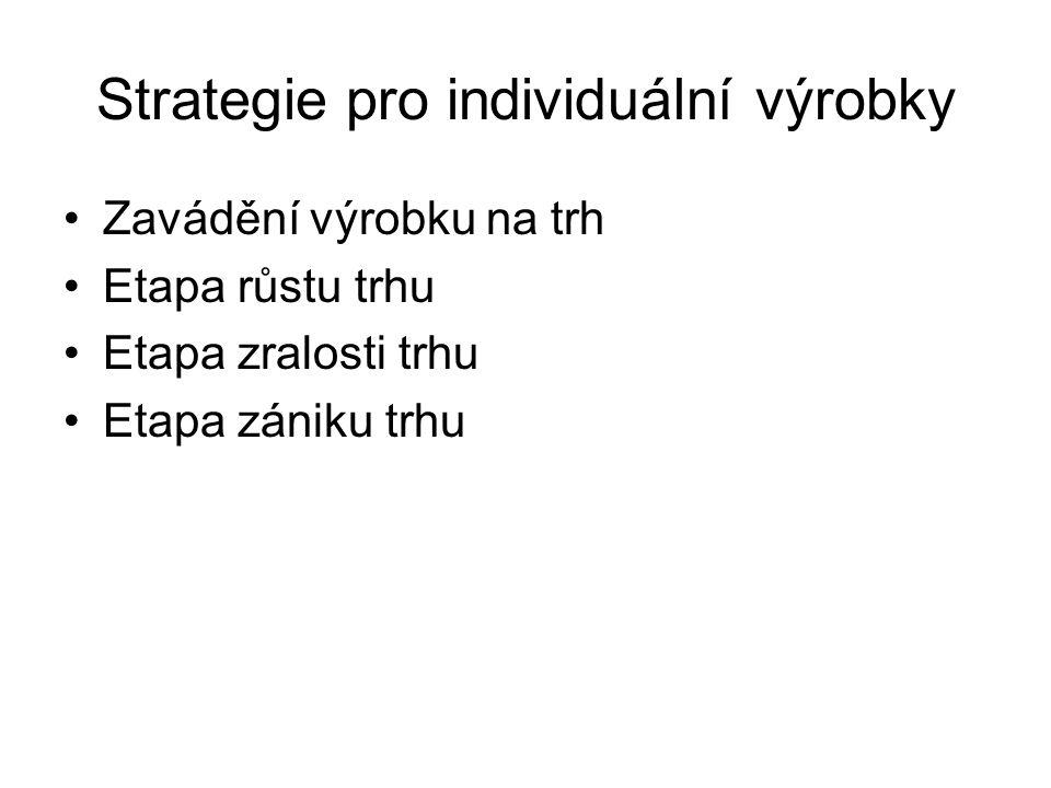 Strategie pro individuální výrobky
