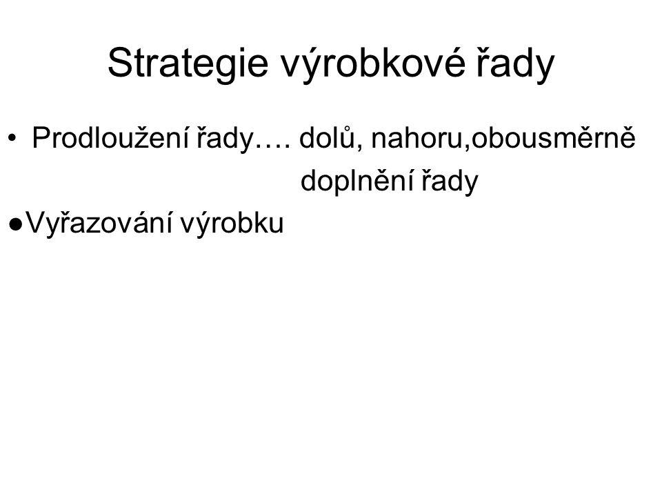 Strategie výrobkové řady