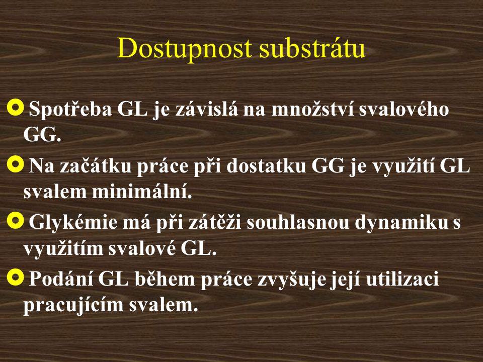 Dostupnost substrátu Spotřeba GL je závislá na množství svalového GG.