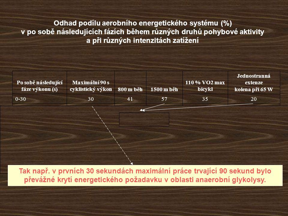 Odhad podílu aerobního energetického systému (%) v po sobě následujících fázích během různých druhů pohybové aktivity a při různých intenzitách zatížení