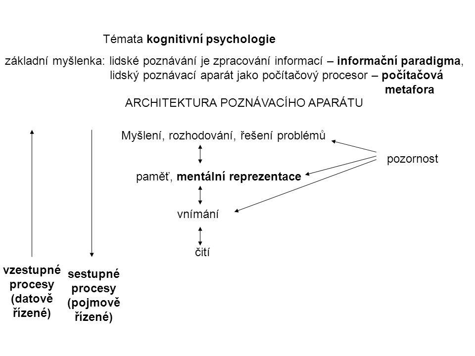 Témata kognitivní psychologie